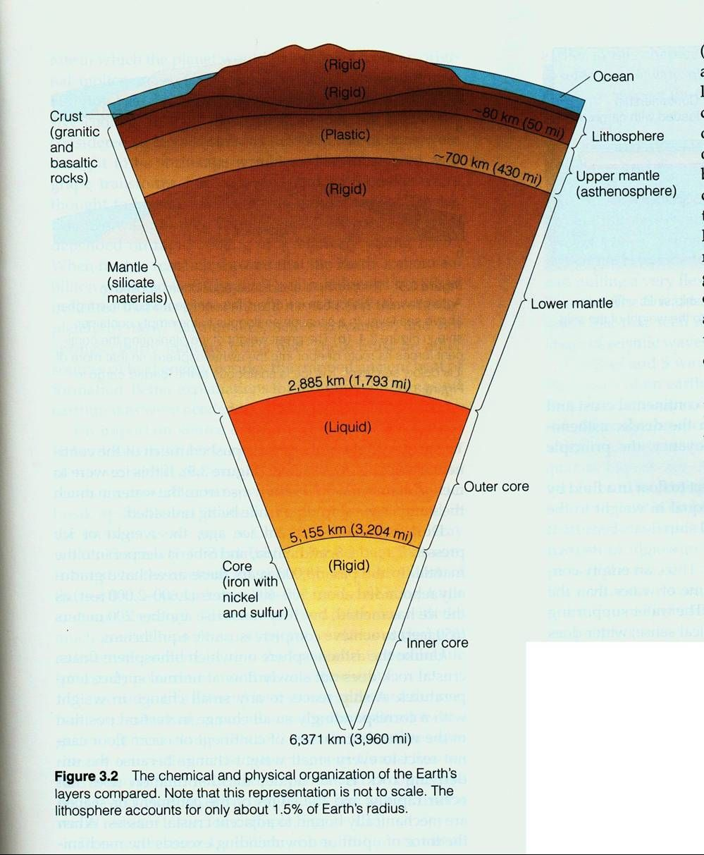 Interesting article on the Earth's Layers including discussion of density & the contrasting layers of other planets