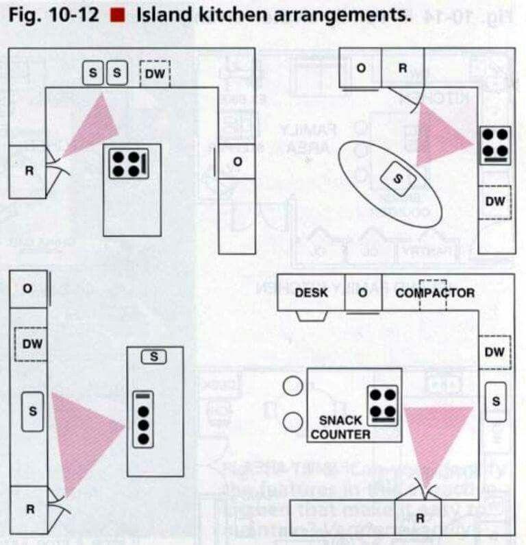 Ideal Kitchen Layout Triangle: Island Kitchen Aarngements