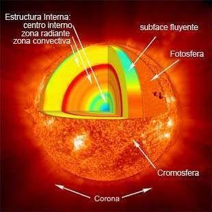 Resultado De Imagen De Sol Con Sus Partes Proyectos Cientificos Fotos De Planetas Sol