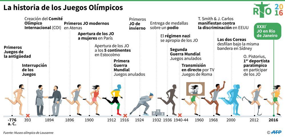 Evolución Y Hechos Históricos De Los Juegos Olímpicos Juegos Olimpicos Juegos Deportes