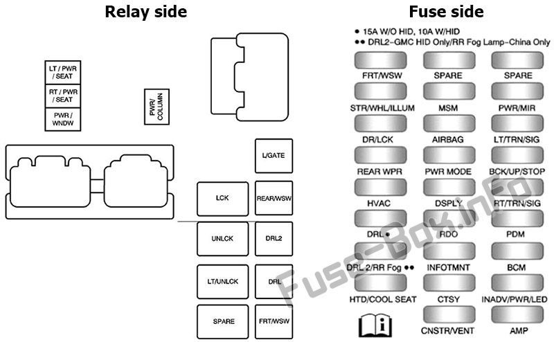 Instrument Panel Fuse Box Diagram Buick Enclave 2010 2011 2012