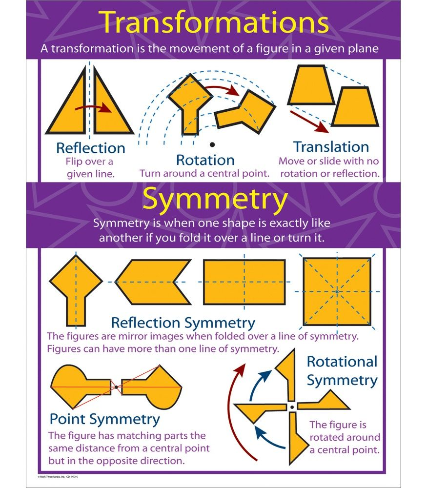 Transformations and Symmetry Chart | classroom | Pinterest