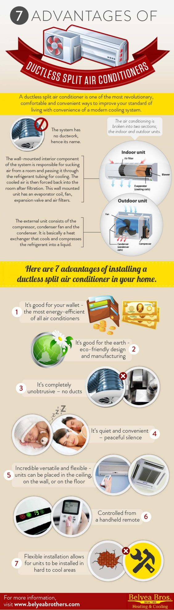 Portable Air conditioner Ductless split air conditioner