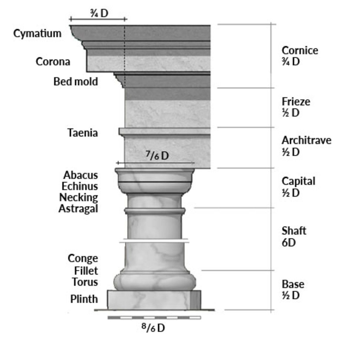 Parts Of A Cornice Google Search Tuscan Column Cornice Design Tuscan Architecture