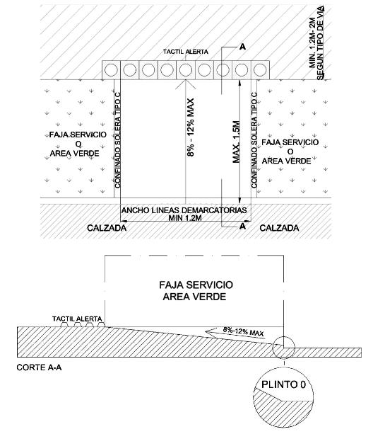 Condiciones del Espacio Público / Rebajes de Solera Peatonal ...