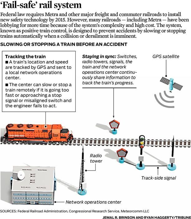 New safety technology for slowing or stopping a train before an - accident report template