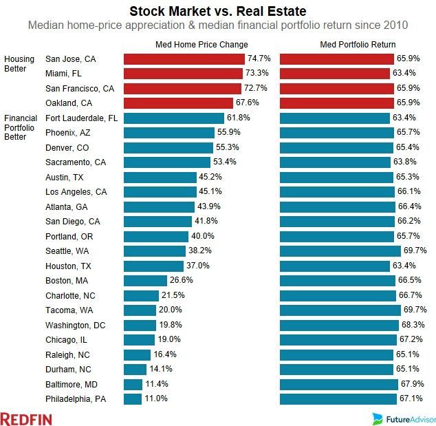 Stock Market Vs Real Estate Which Has Rebounded Better Since The Recession Redfin Stock Market Real Estate Rebounding