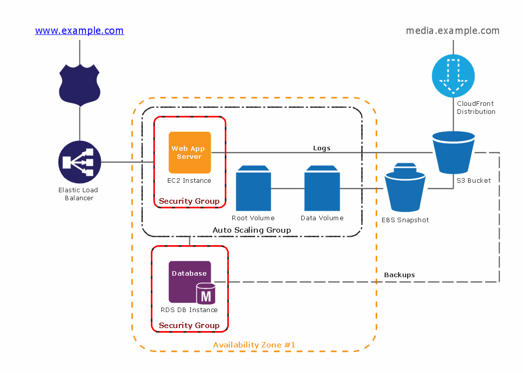 website application architecture