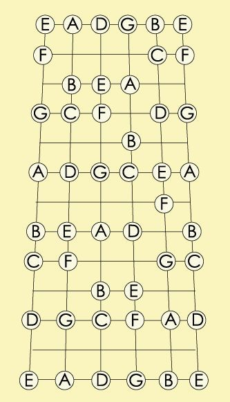 Acoustic Guitar Notes For Beginners Lovetoknow Guitar Notes Acoustic Guitar Notes Guitar Notes Chart