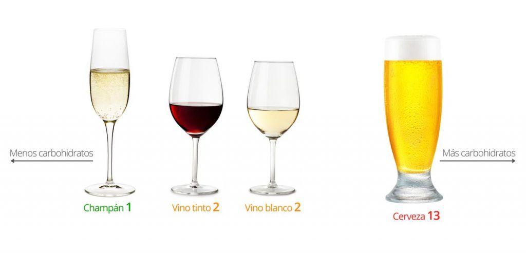 dieta cetosisgenica bebidas alcoholicas