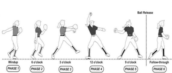 Basic Fundamentals Of Softball Pitching Pitching Drills Softball Pitching Drills Softball Pitching