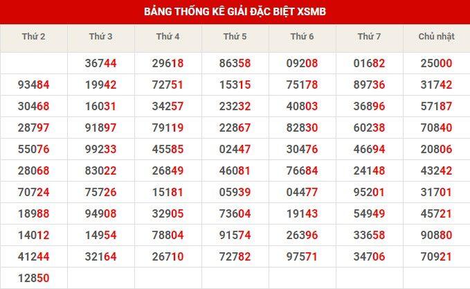 bảng thống kê giải đặc biệt xsmb 21-01-2020