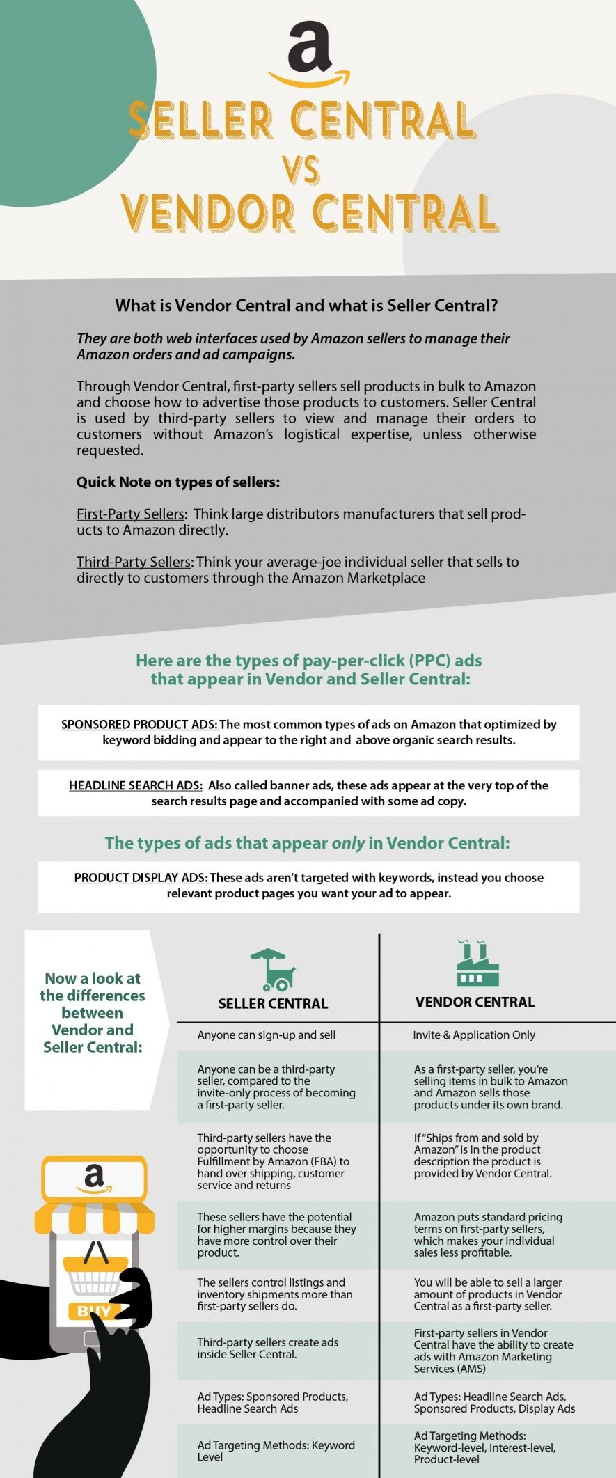 Amazon Seller Central Vs Vendor Central Infographic What Is