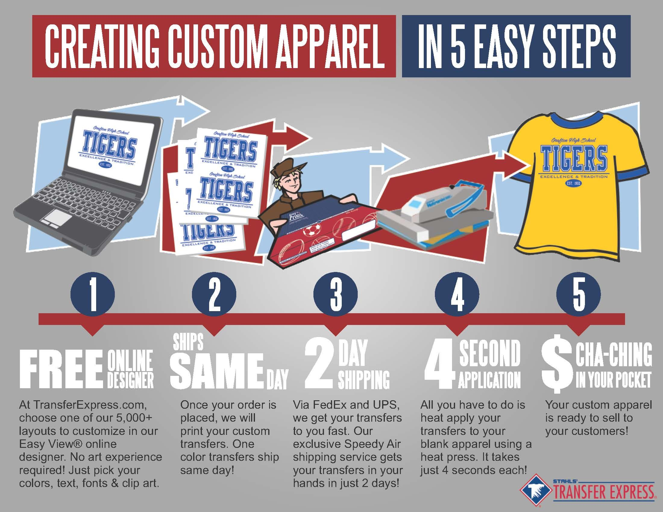 Learn 5 Easy Steps For Creating Custom Apparel With Heat Transfers