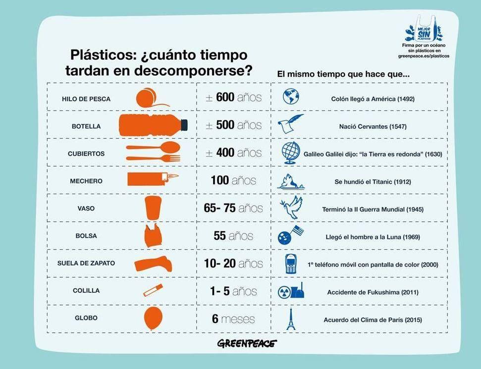 Cuanto Tiempo Tarda En Descomponerse Nuestra Basura Plástica Di No Al Plástico De Un Sólo Uso Cubiertos De Plástico Plasticos Cubiertas