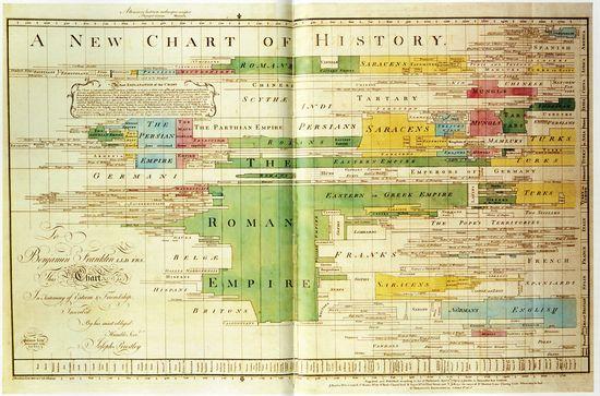 Priestley A New Chart of History (1769)  Alberto Cairo en El País.