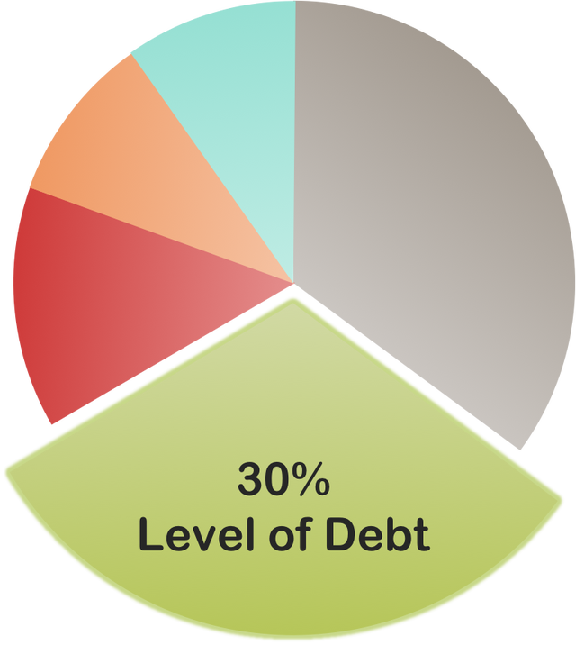 5 Weighted Factors That Affect Your Credit Score Credit Score Apply For A Loan Credits