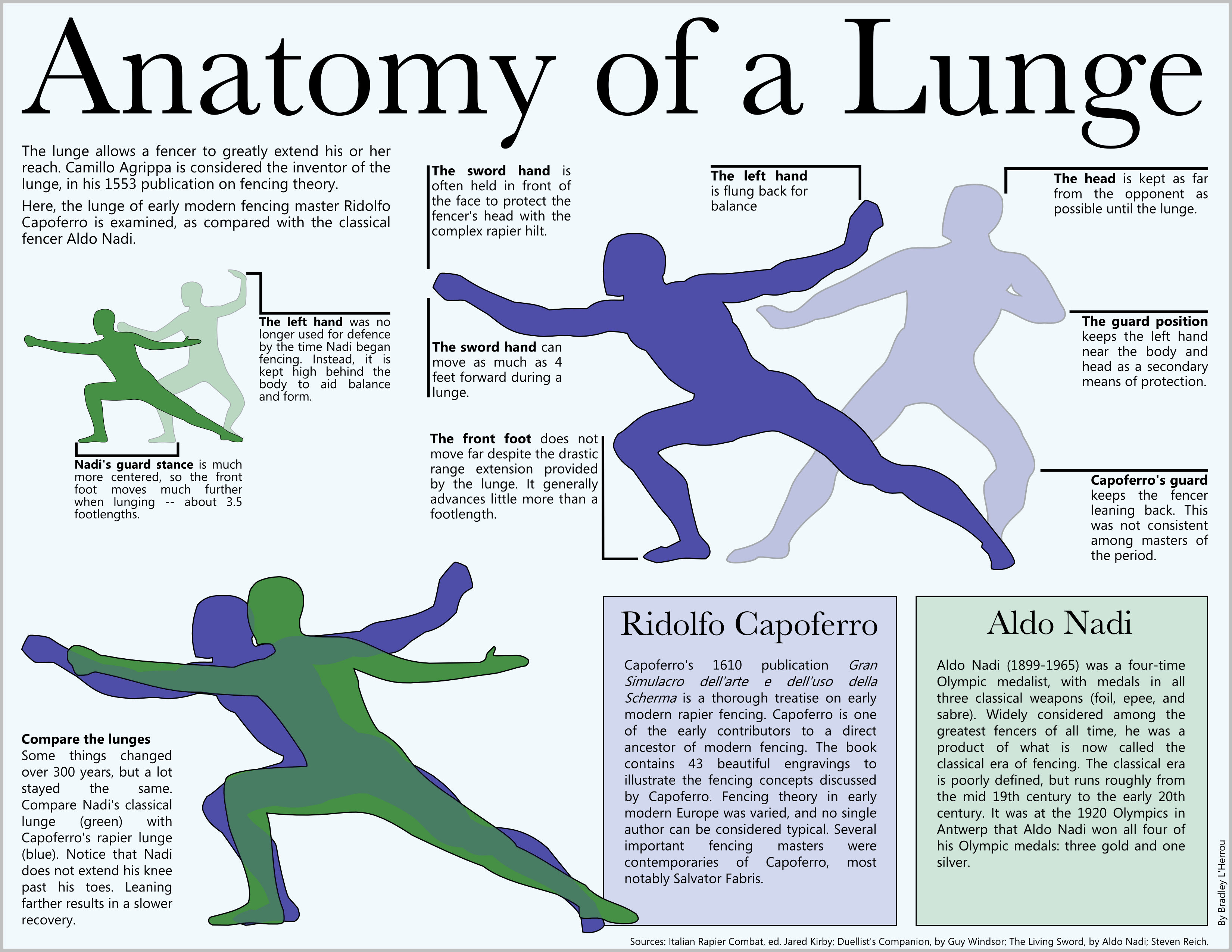 anatomy-of-a-lunge.png (3301×2551)   Fencing dreams   Pinterest ...