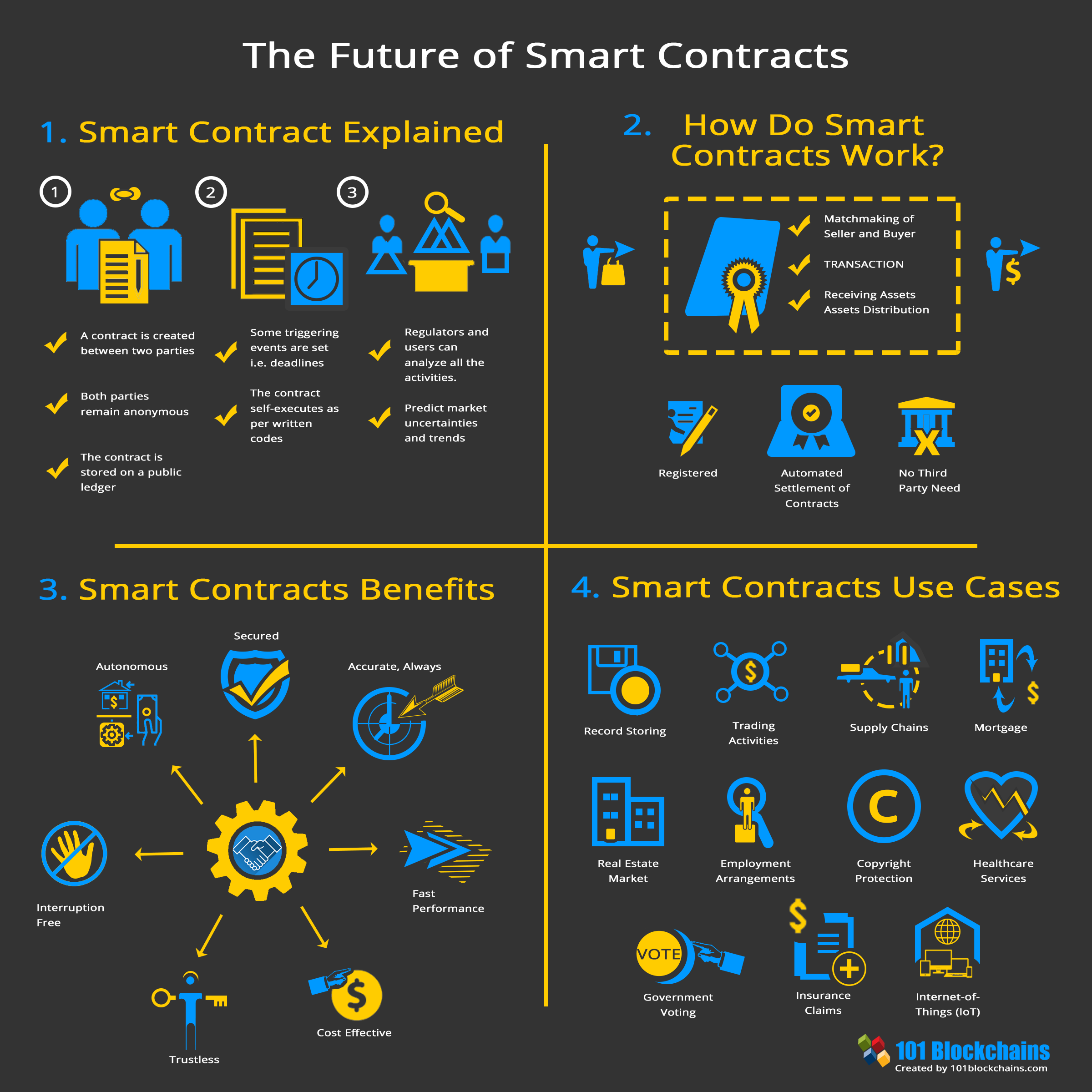 If You Think Blockchain Cryptocurrency Then Think Again Smartcontracts Blockchaintechnology Blockchain Blockchain Cryptocurrency Blockchain Technology