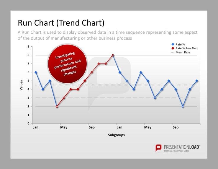 TotalQuality Management Powerpoint Templates Run Chart A Run