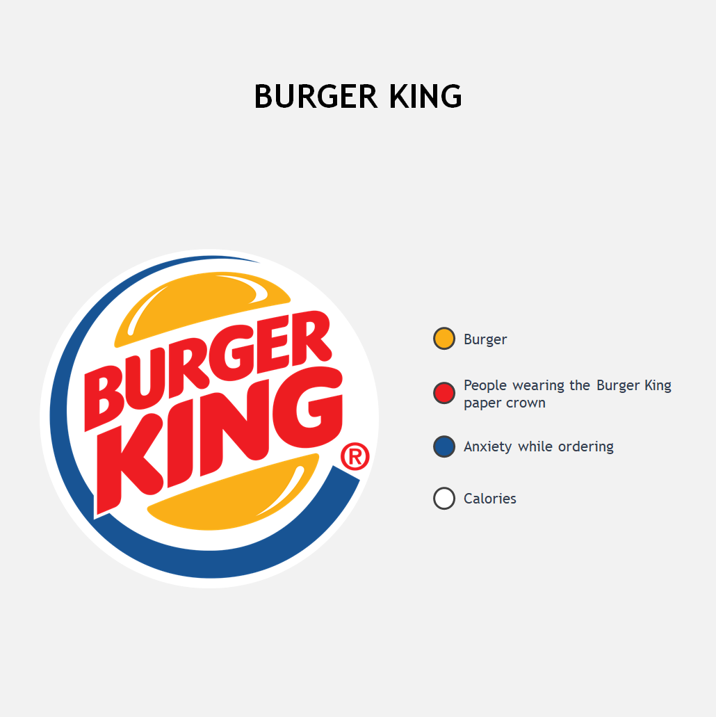 Burger King Funny Charts Online Chart Face In Hole