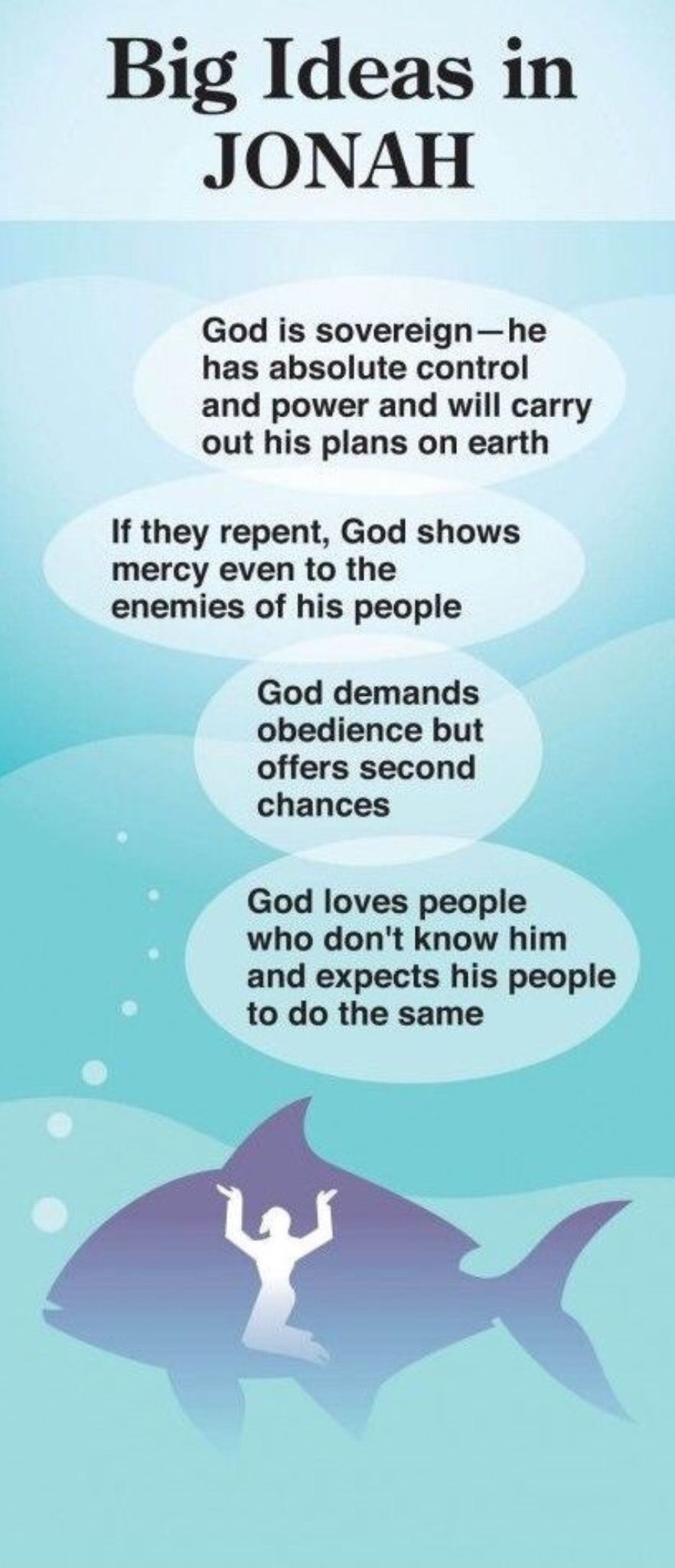 Big ideas in jonah online bible study bible facts