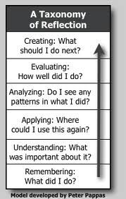student reflection on learning template - Google Search | School