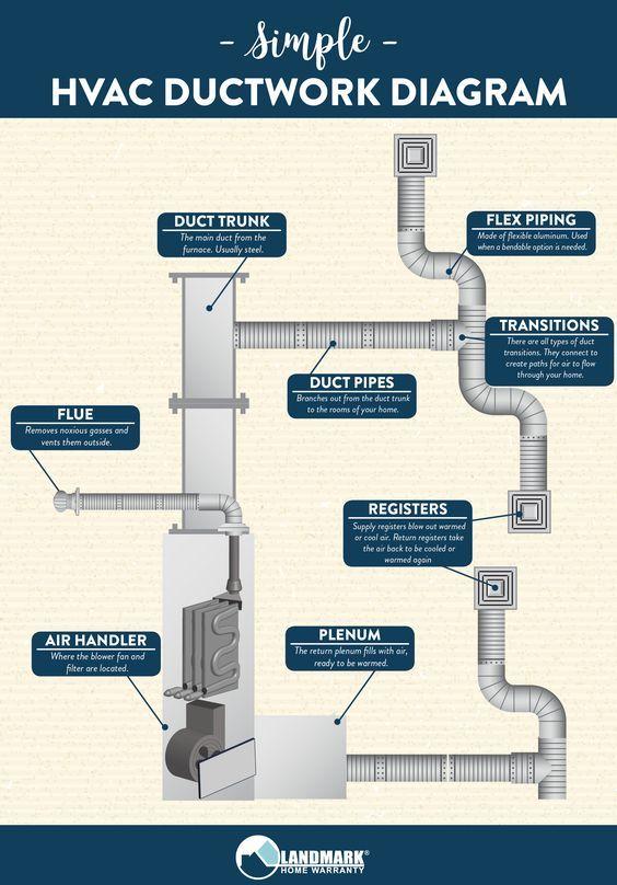 HVAC Ductwork Diagram (infographic) #hvacductwork #hvac | HVAC Info | Hvac ductwork, Hvac design