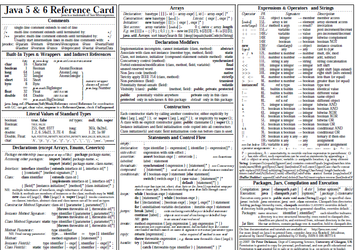 Java 5 6 Cheat Sheet Best Cheat Sheets Learn Programming Computer Science Programming Computer Programming