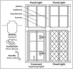 Add Mullion To Window Google Search Window Furniture Casement Windows English Architecture