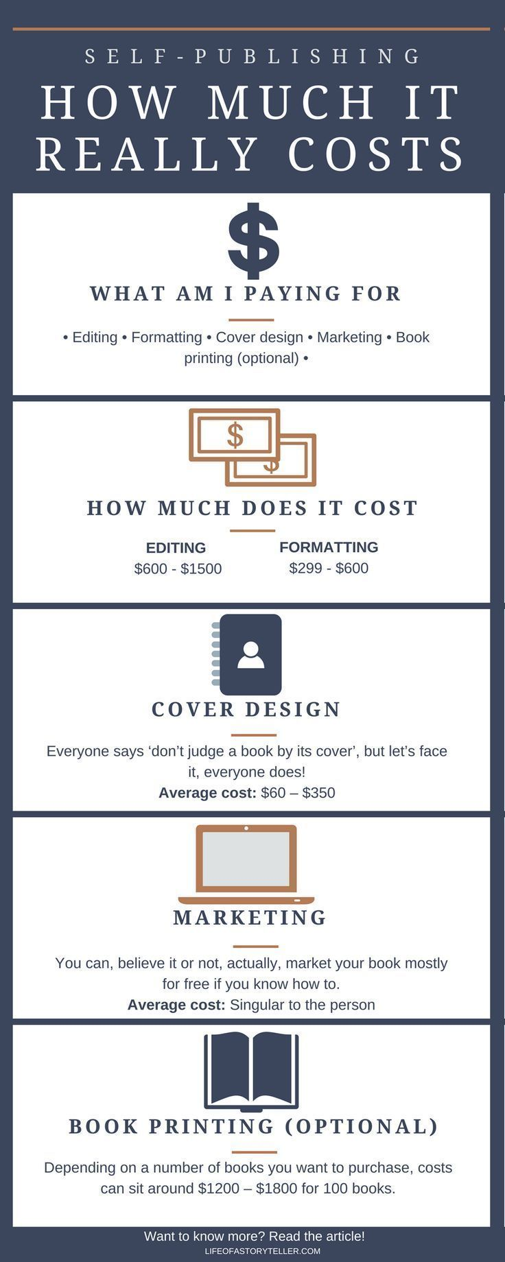 Self Publishing How Much It Really Costs Kindle