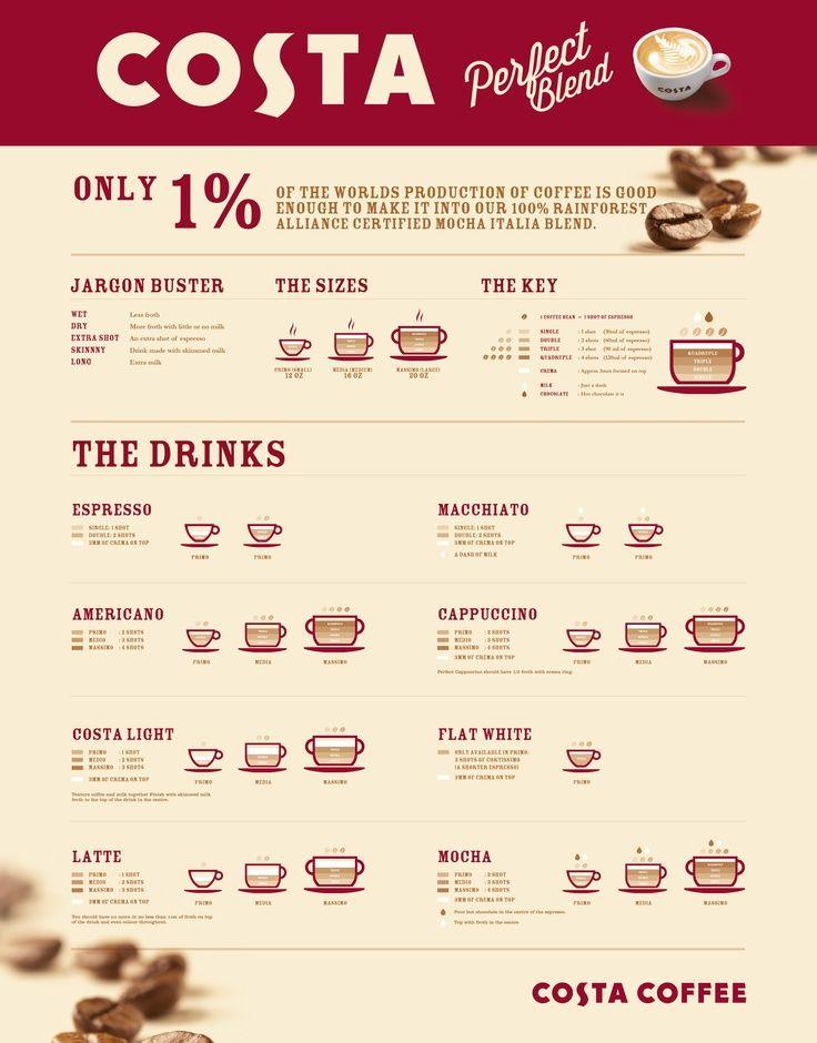 Infographic inspiration costa coffee coffee menu