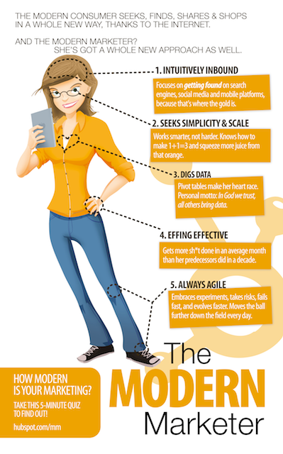 Are You a Modern Marketing Superstar? [Infographic]