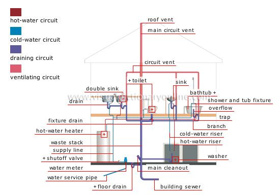PLUMBING SYSTEM: In a house, there are four plumbing systems