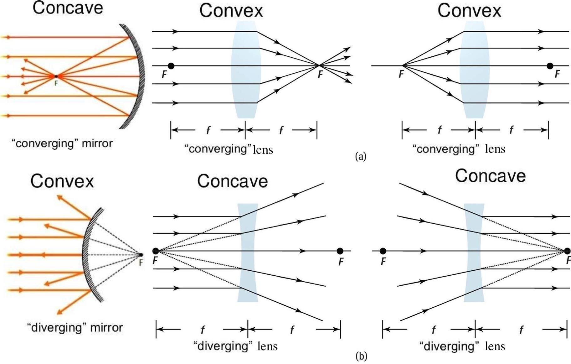 Imp Concave Vs Convex And Reflective Mirror Vs Refractive Lens In 2020 Concave Mirrors Convex Mirror Image Form