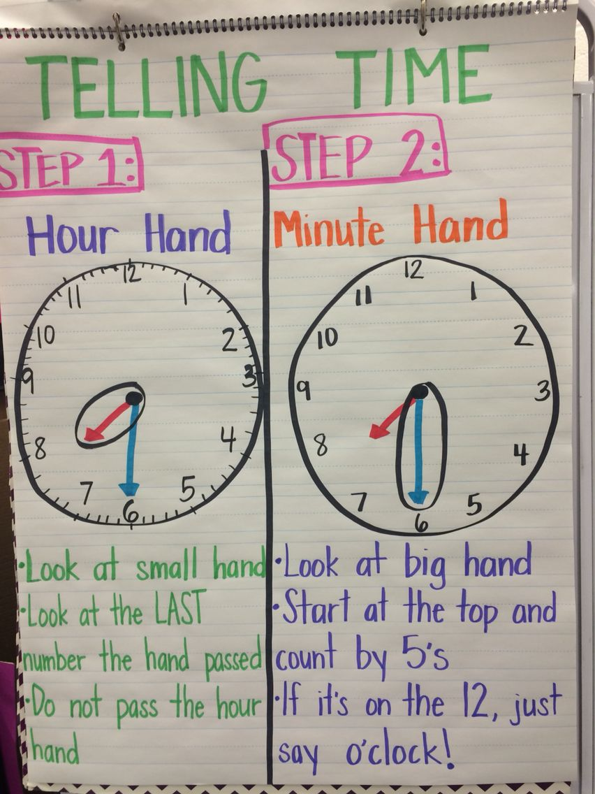 Telling time to hour & half hour anchor chart for first