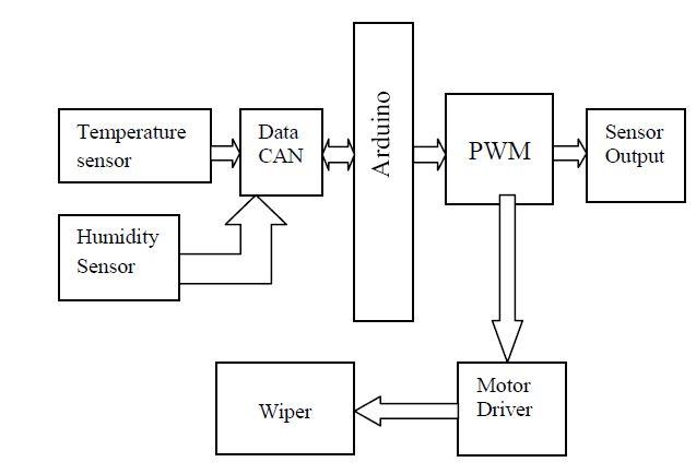 Block Diagram : Arduino based Automatic Wiper designed for
