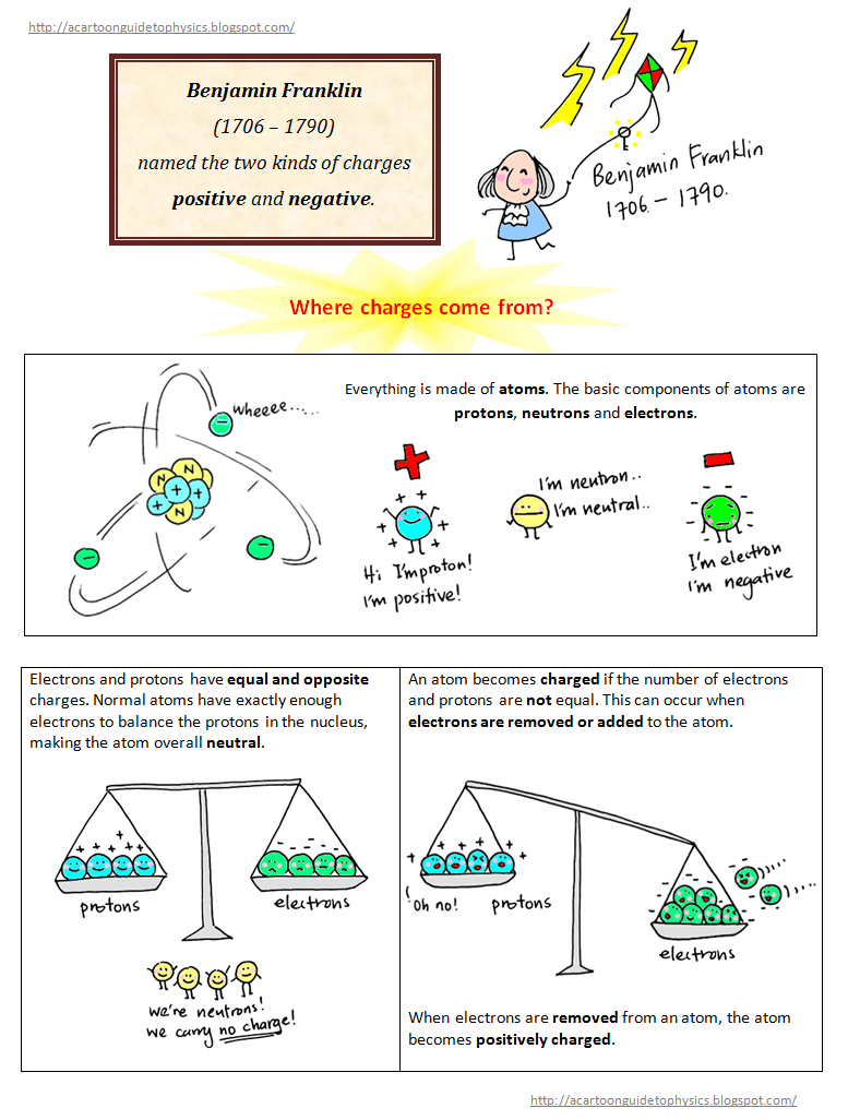 A Cartoon Guide To Physics Electricity Atoms Physical Generating Gcserevision