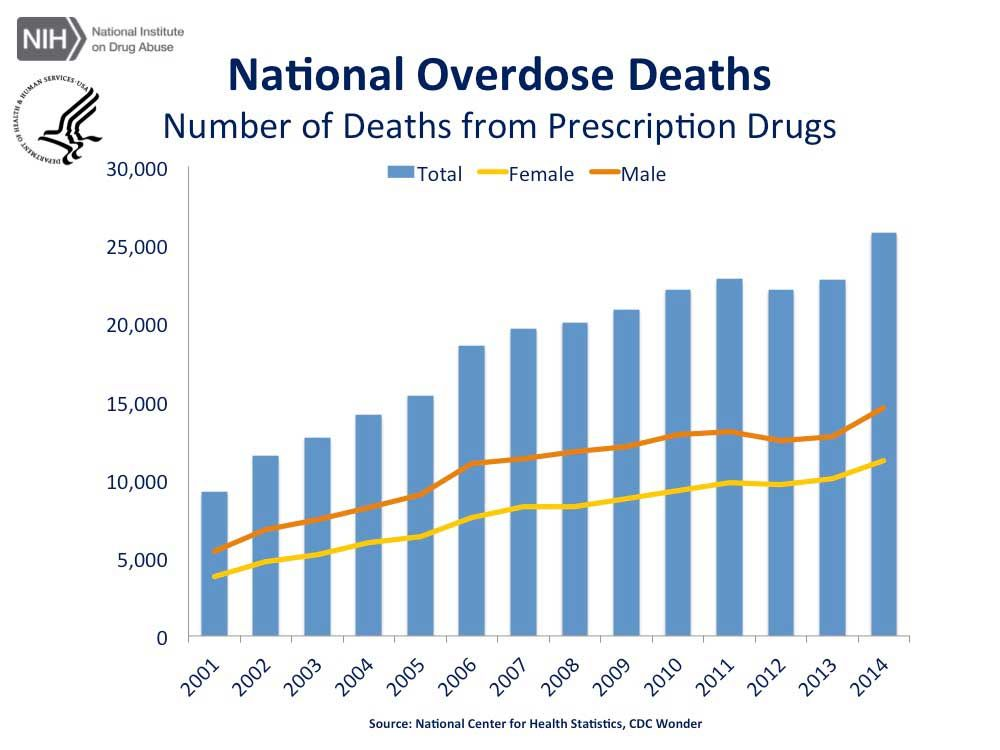 Overdose Death Rates  National Institute On Drug Abuse Nida