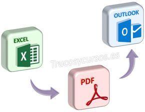 Guardar la hoja Excel como pdf y enviar por email (Outlook ...