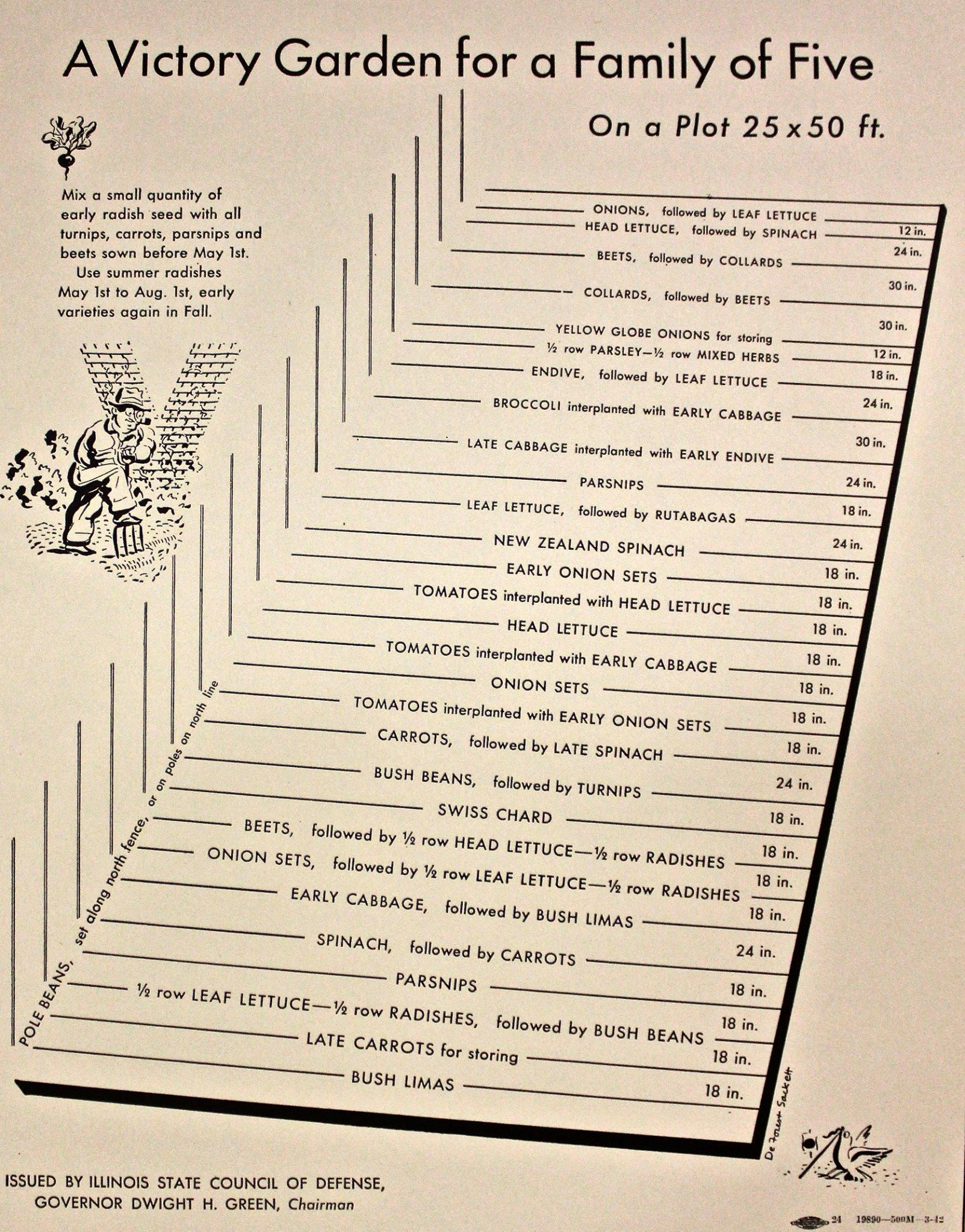 Victory Garden Chart For Family Of Five