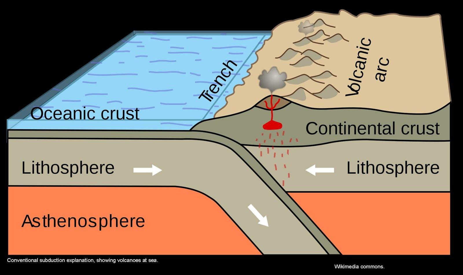 Above Is A Diagram Of The Conventional Tectonic View Of