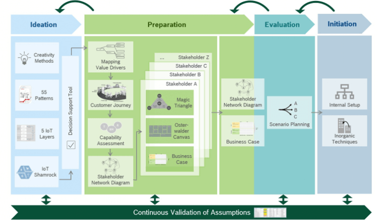 IoT Business Model Builder by BOSCH Iot, Consulting
