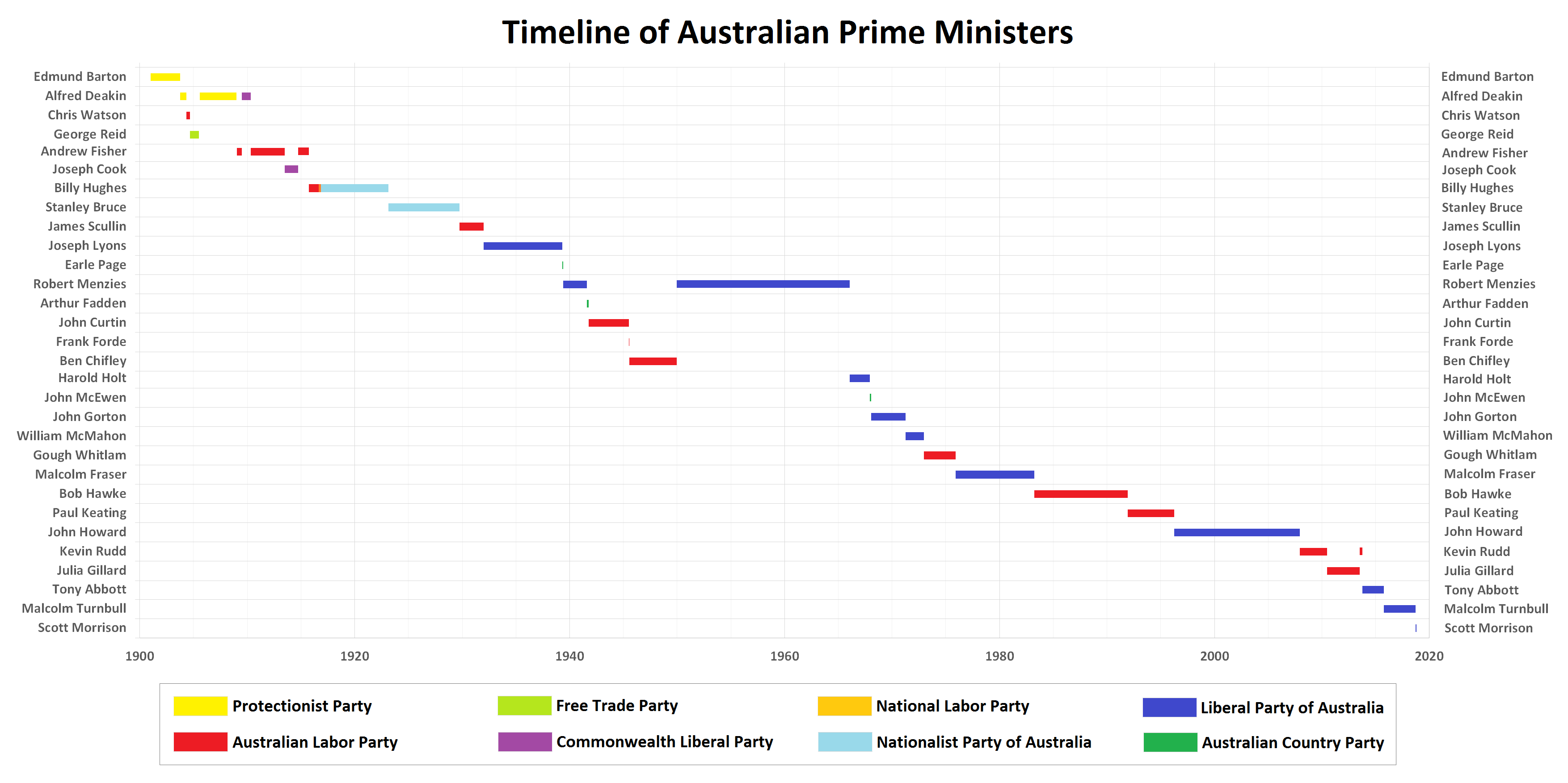 Timeline Of Australian Prime Ministers Oc Timeline Graphing Infographic