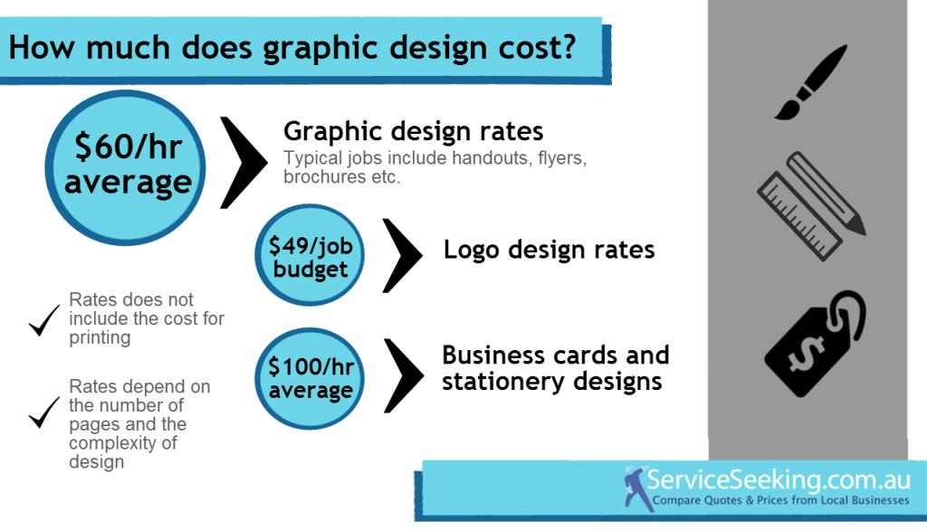 Graphic design cost | Graphic Design Files | Pinterest | Graphic ...