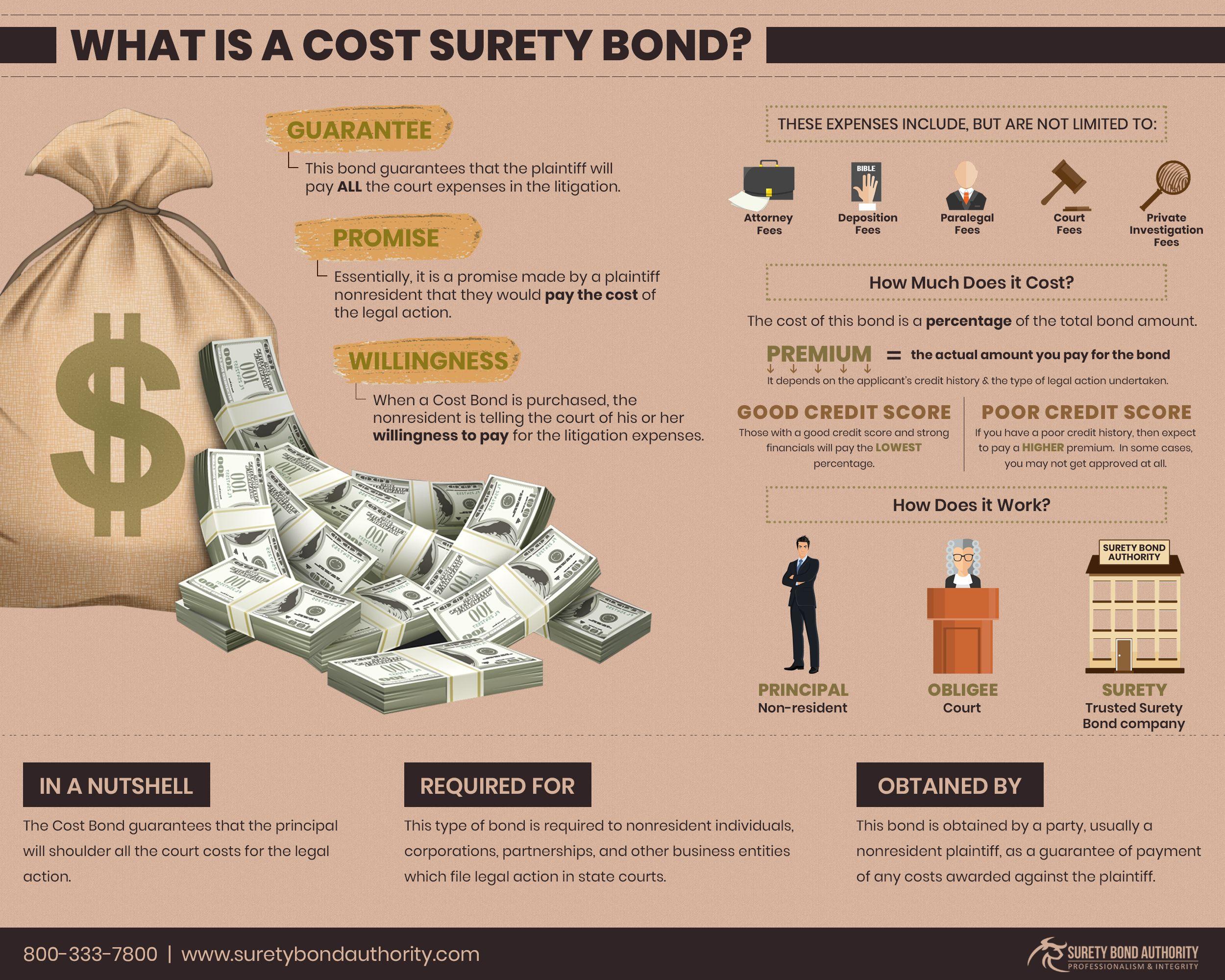 Cost Surety Bond Bond Litigation Cost