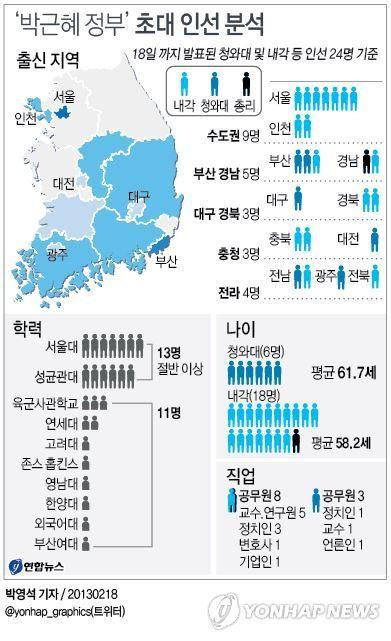 <그래픽> '박근혜 정부' 초대 인선 분석 : 박 당선인이 18일 발표한 청와대 인선을 보면 비서실장을 비롯해 청와대 수석비서관 3명이 모두 성균관대 출신이 내정됐다.   첫 내각의 평균적인 모습은 명문고교와 대학을 졸업한 50대 후반의 서울이 고향인 관료 출신으로 요약된다.