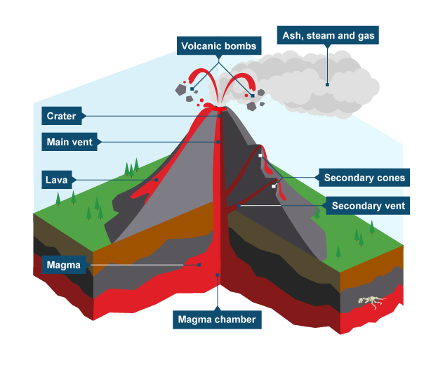 Diagram showing key parts of a volcano | Volcano science ...