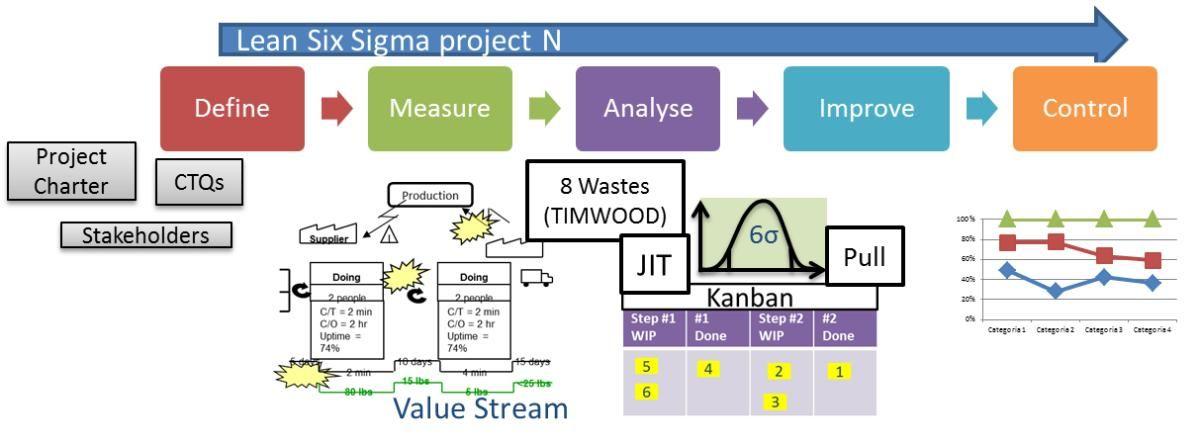 Afbeeldingsresultaat voor Six Sigma DMAIC Cycle