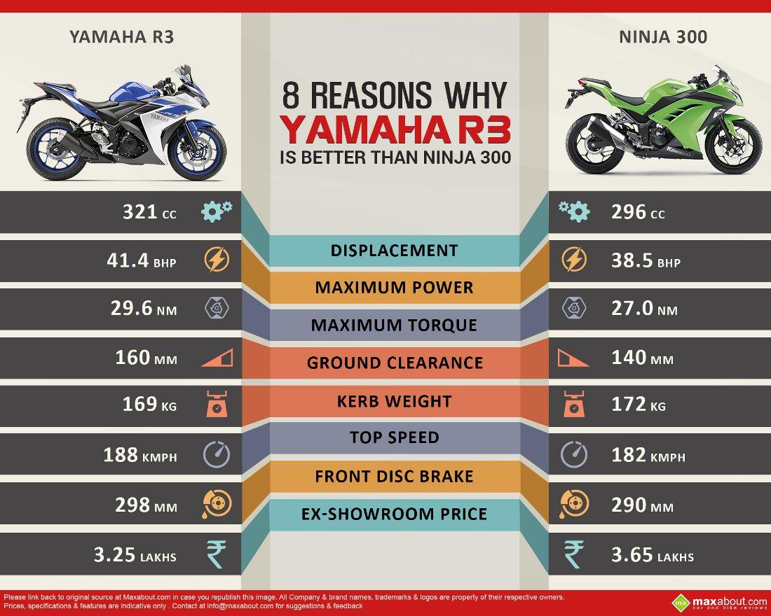 8 Reasons Why Yamaha Yzf R3 Is Better Than Kawasaki Ninja 300